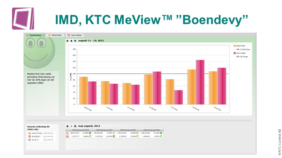 IMD, KTC MeView™ Boendevy