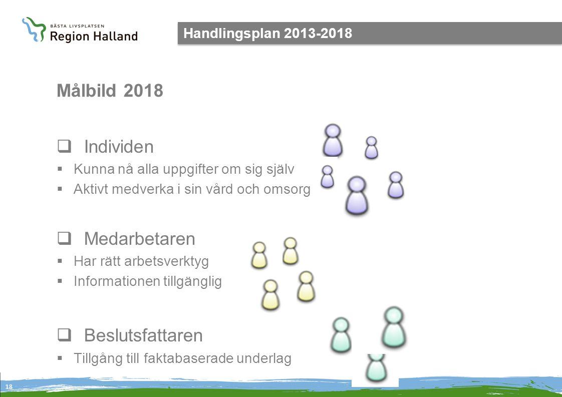 Målbild 2018 Individen Medarbetaren Beslutsfattaren