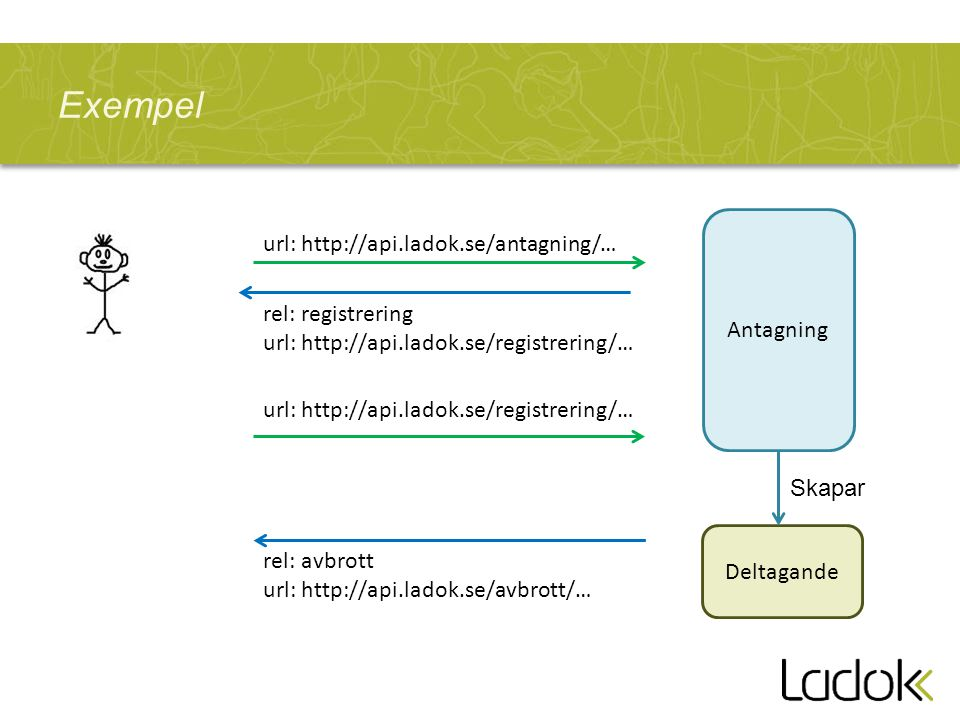 Exempel url: http://api.ladok.se/antagning/… Antagning