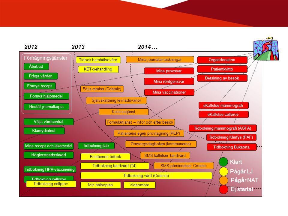2012 2013 2014 … Klart Pågår LJ Pågår NAT Ej startat