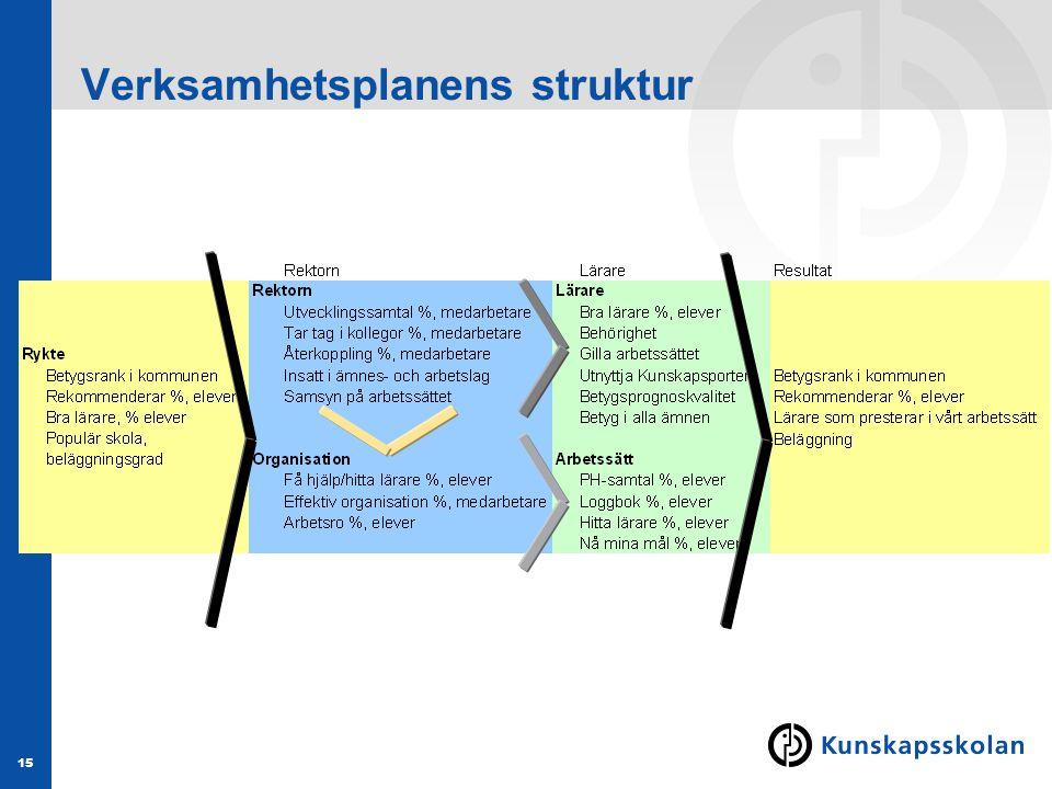 Verksamhetsplanens struktur