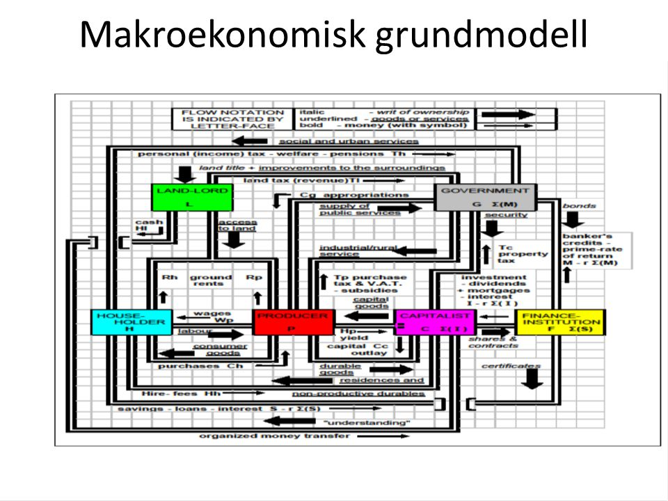 Makroekonomisk grundmodell