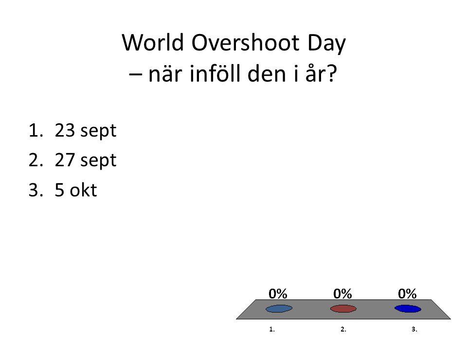 World Overshoot Day – när inföll den i år