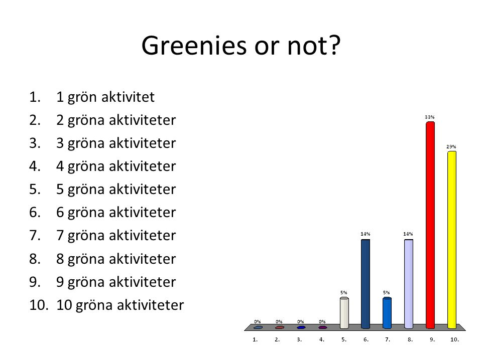 Greenies or not 1 grön aktivitet 2 gröna aktiviteter