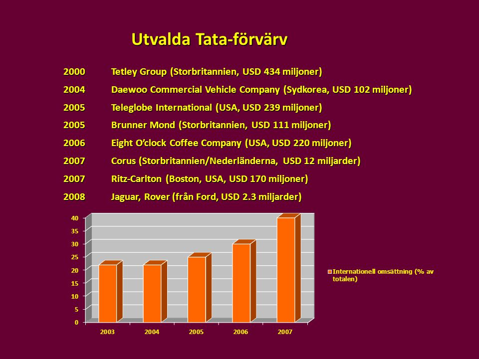 Utvalda Tata-förvärv 2000 Tetley Group (Storbritannien, USD 434 miljoner) 2004 Daewoo Commercial Vehicle Company (Sydkorea, USD 102 miljoner)