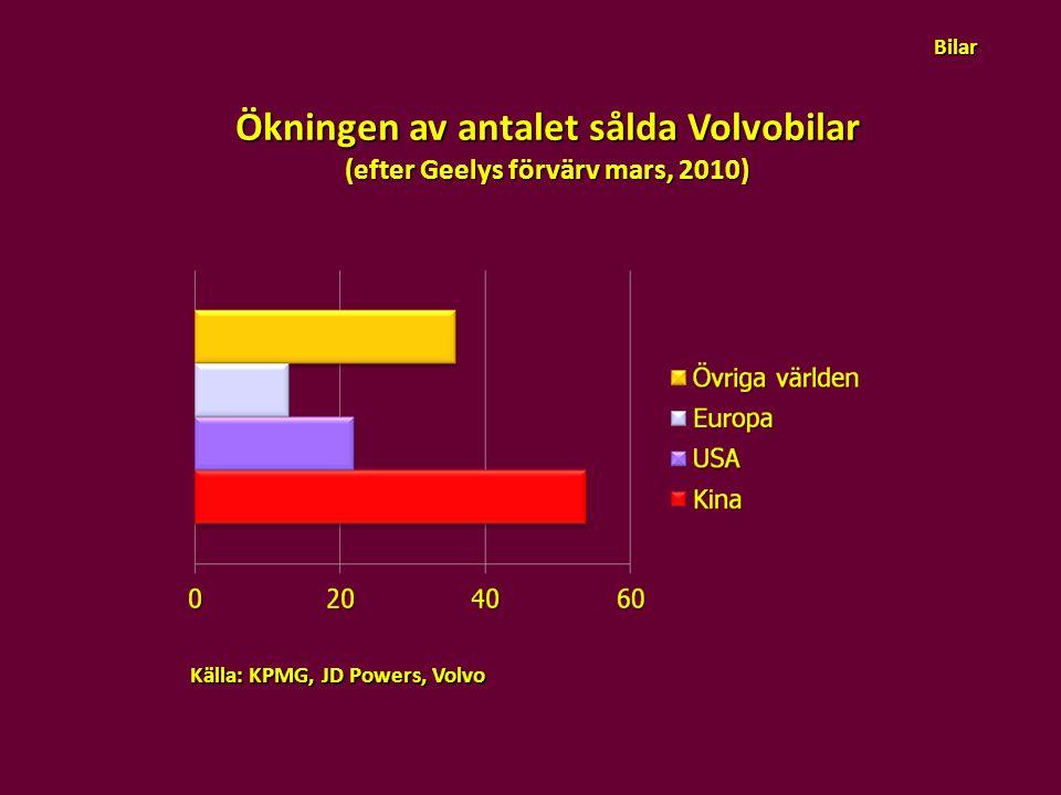 Ökningen av antalet sålda Volvobilar (efter Geelys förvärv mars, 2010)