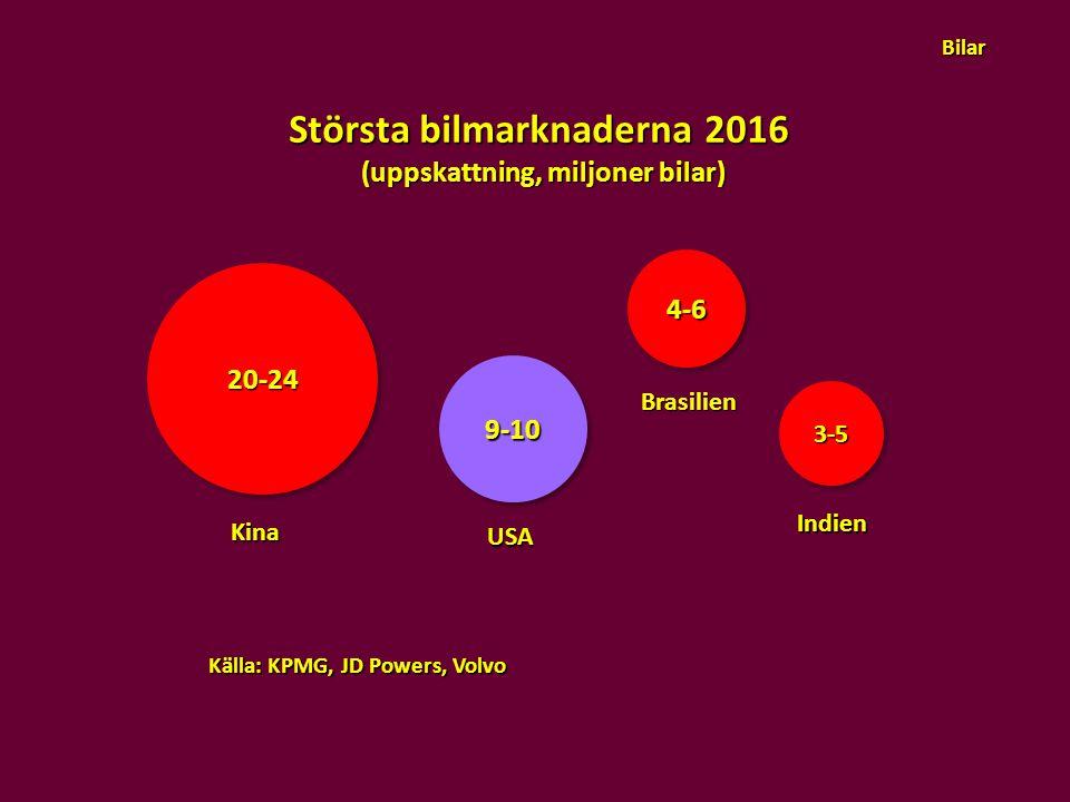 Största bilmarknaderna 2016 (uppskattning, miljoner bilar)