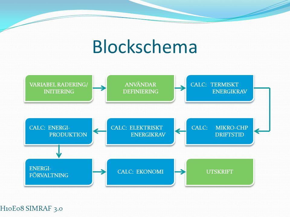 Blockschema H10E08 SIMRAF 3.0 VARIABEL RADERING/ INITIERING