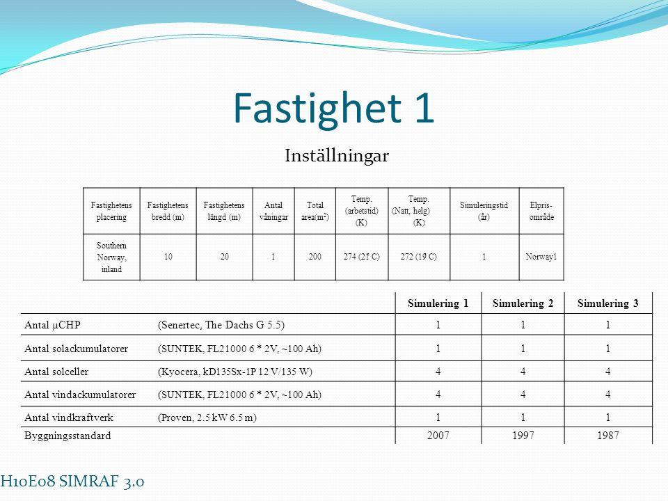 Fastighet 1 Inställningar H10E08 SIMRAF 3.0 Simulering 1 Simulering 2