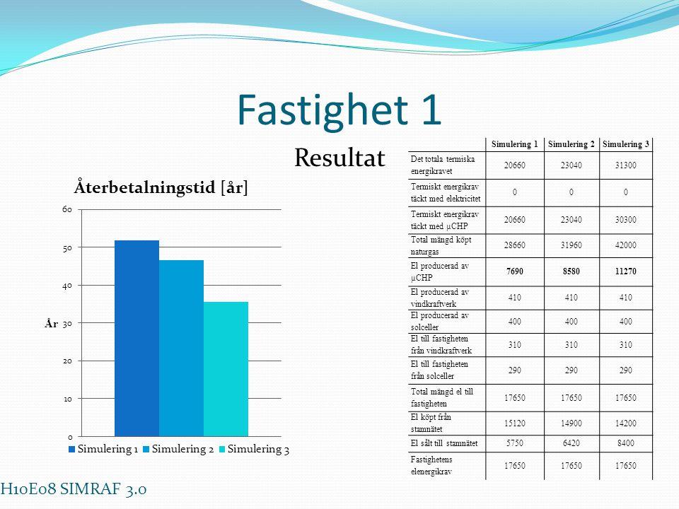 Fastighet 1 Resultat H10E08 SIMRAF 3.0 Simulering 1 Simulering 2