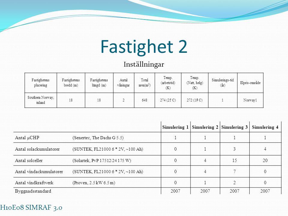 Fastighet 2 Inställningar H10E08 SIMRAF 3.0 Simulering 1 Simulering 2