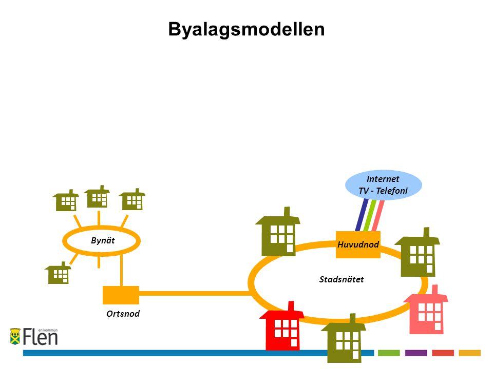 Byalagsmodellen Internet TV - Telefoni Fastighets nät Bynät Huvudnod