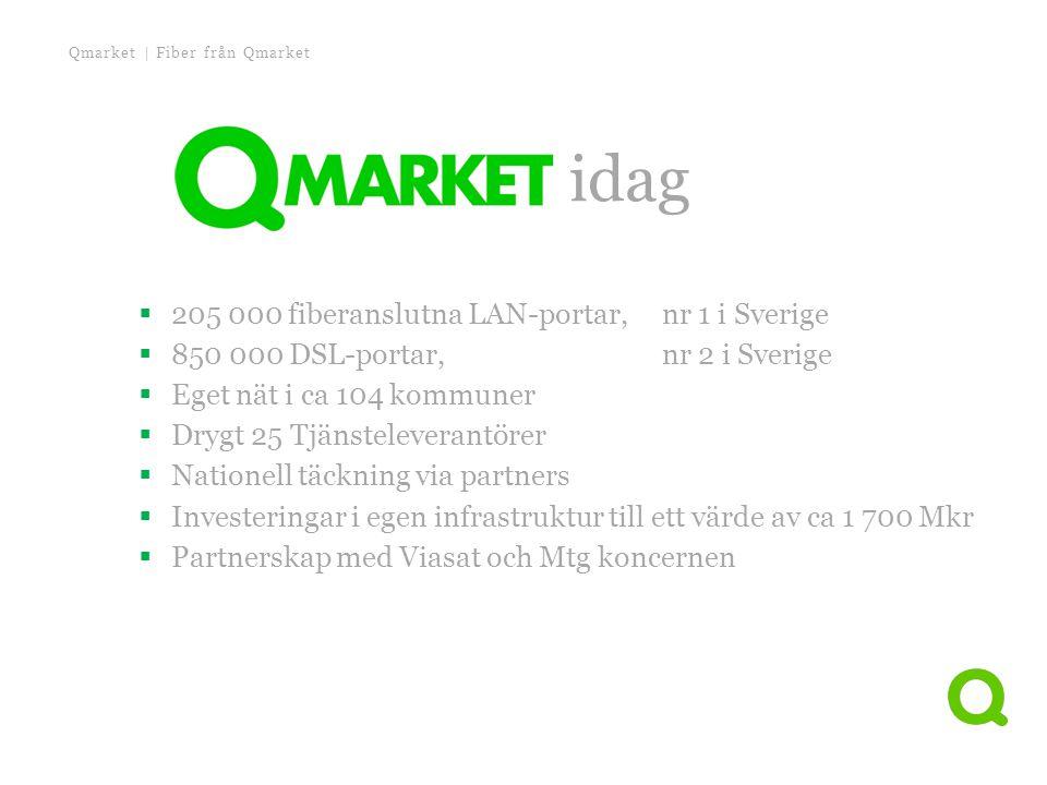 Qmarket idag 205 000 fiberanslutna LAN-portar, nr 1 i Sverige