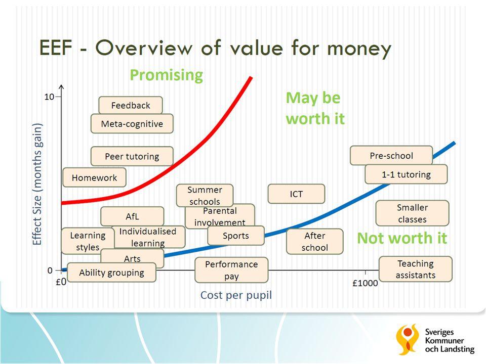 Jag ska inte gå in i detalj på denna bild men visar resultatet av vad internationell forskning (den kanadensiske forskare Ben Levin har gjort bilden) sett som värt att satsa på – på y-axeln ser man effekt av olika insatser, på x-axeln, kostnaden. Här kan man se att mindre klasser och lärarassistenter
