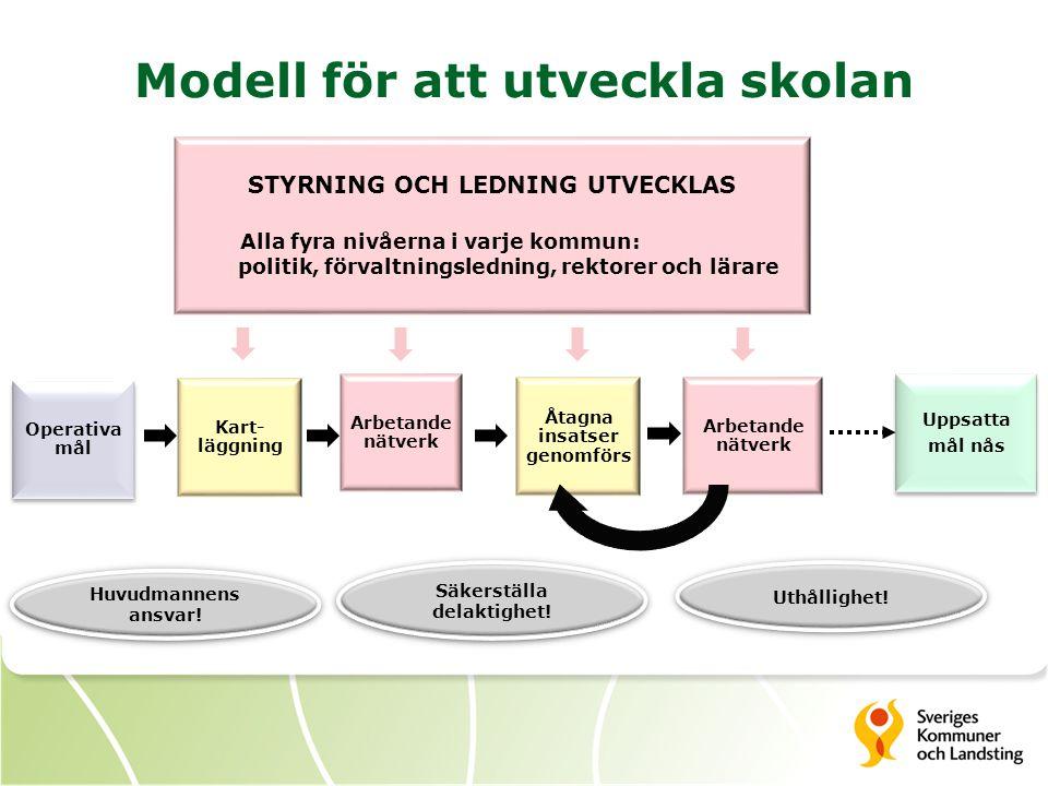 Modell för att utveckla skolan