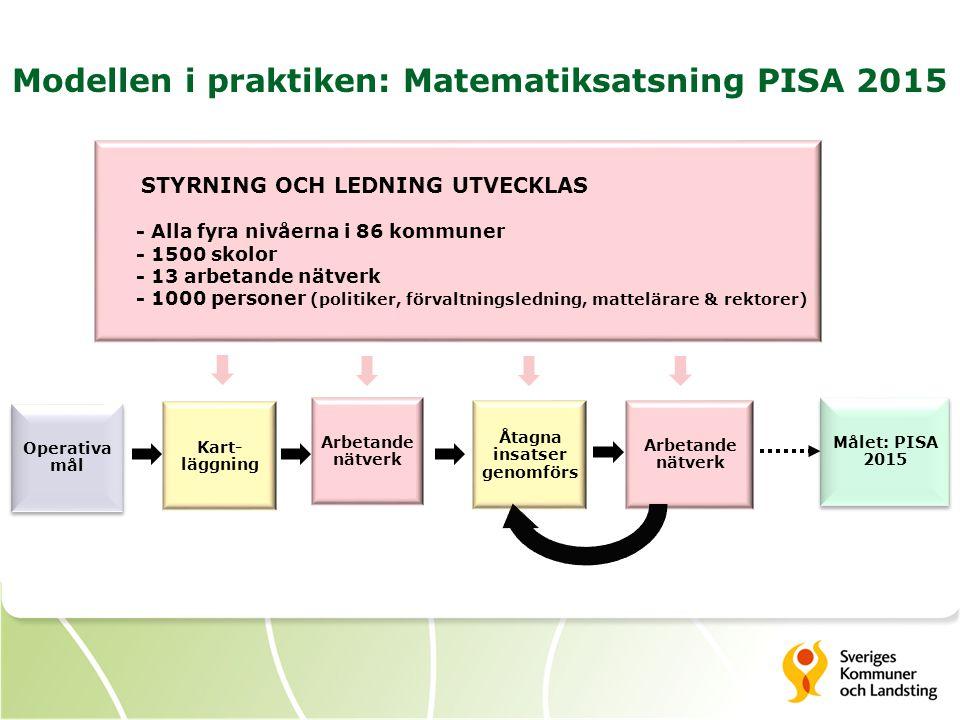 Modellen i praktiken: Matematiksatsning PISA 2015