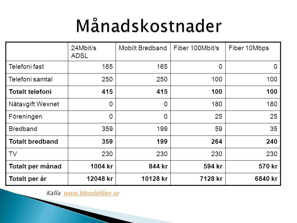 Månadskostnader 24Mbit/s ADSL Mobilt Bredband Fiber 100Mbit/s