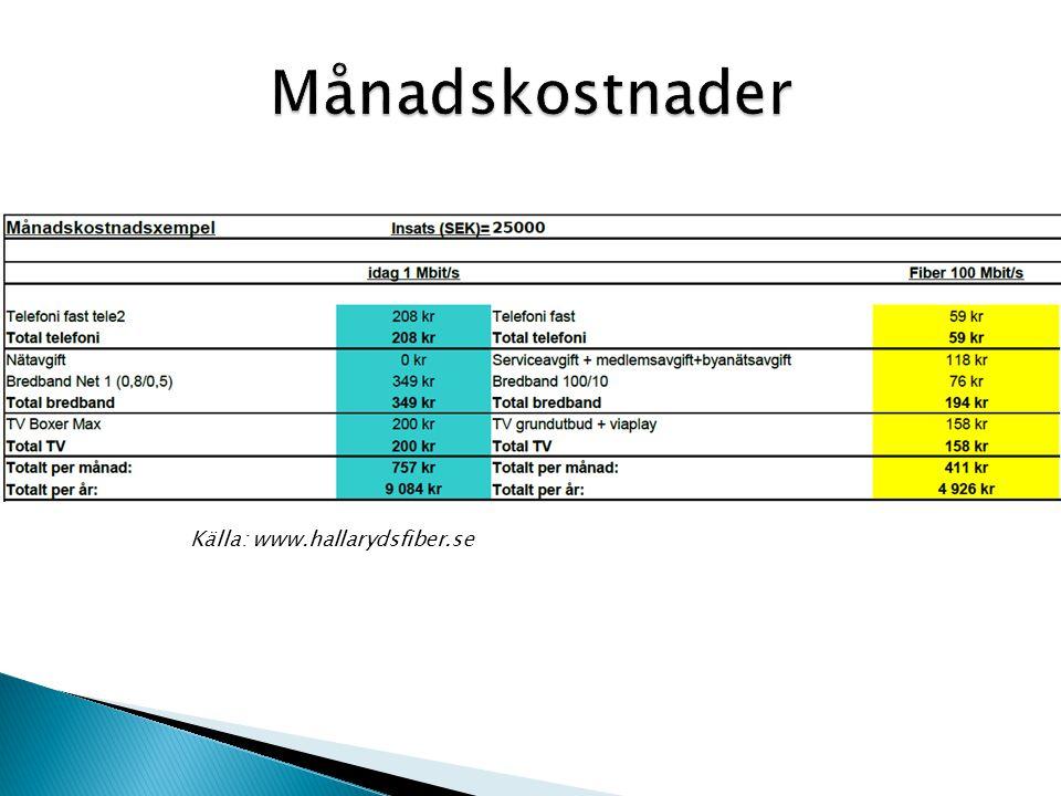 Månadskostnader Källa: www.hallarydsfiber.se