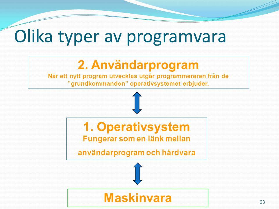 Olika typer av programvara