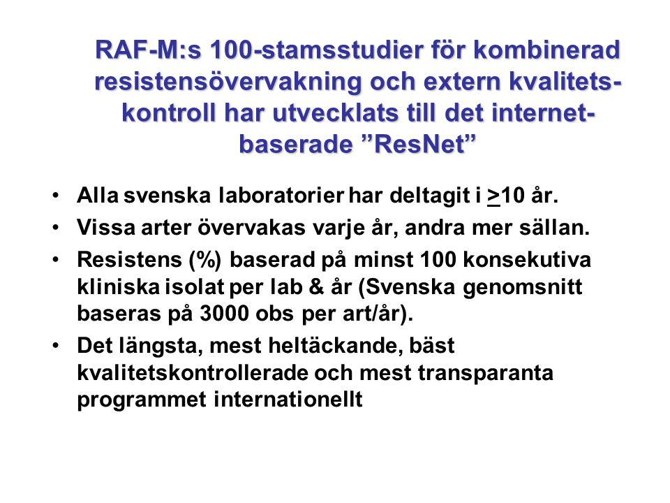 RAF-M:s 100-stamsstudier för kombinerad resistensövervakning och extern kvalitets-kontroll har utvecklats till det internet-baserade ResNet