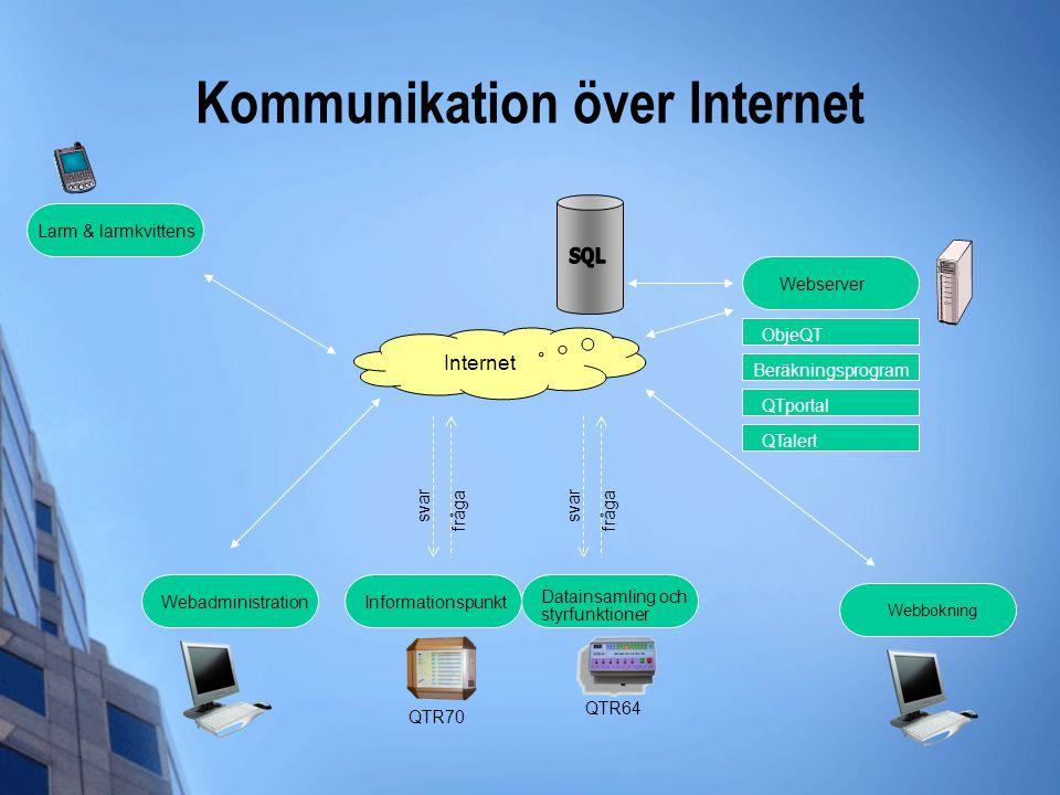 Kommunikation över Internet