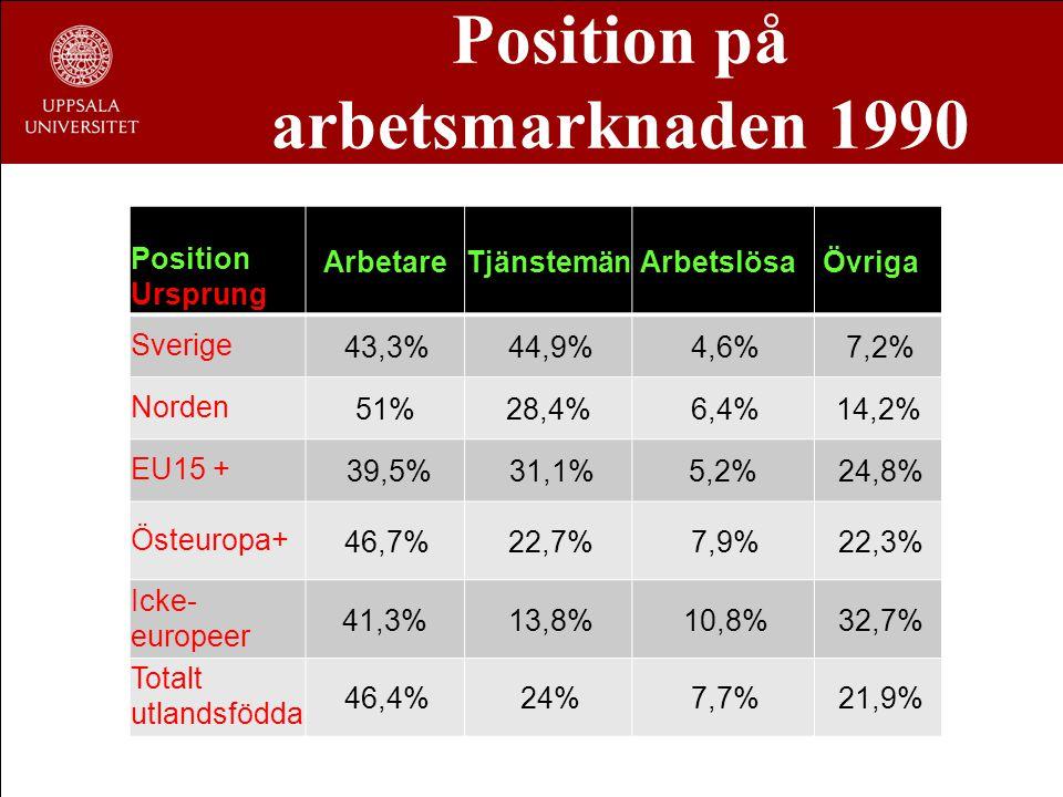 Position på arbetsmarknaden 1990