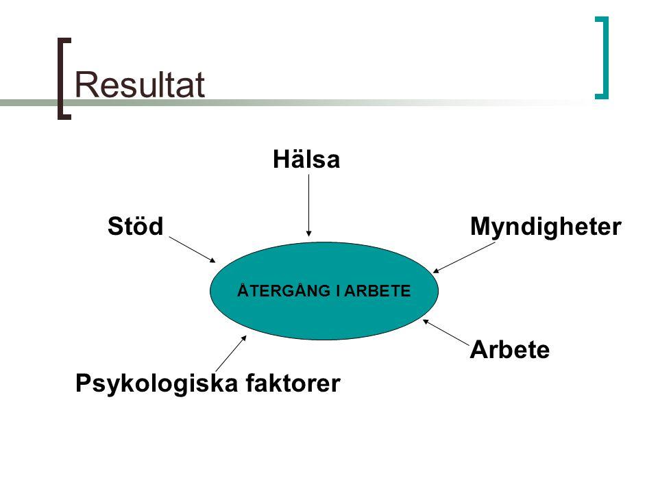 Resultat Hälsa Stöd Myndigheter Arbete Psykologiska faktorer
