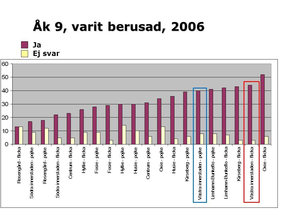 Åk 9, varit berusad, 2006 Ja Ej svar