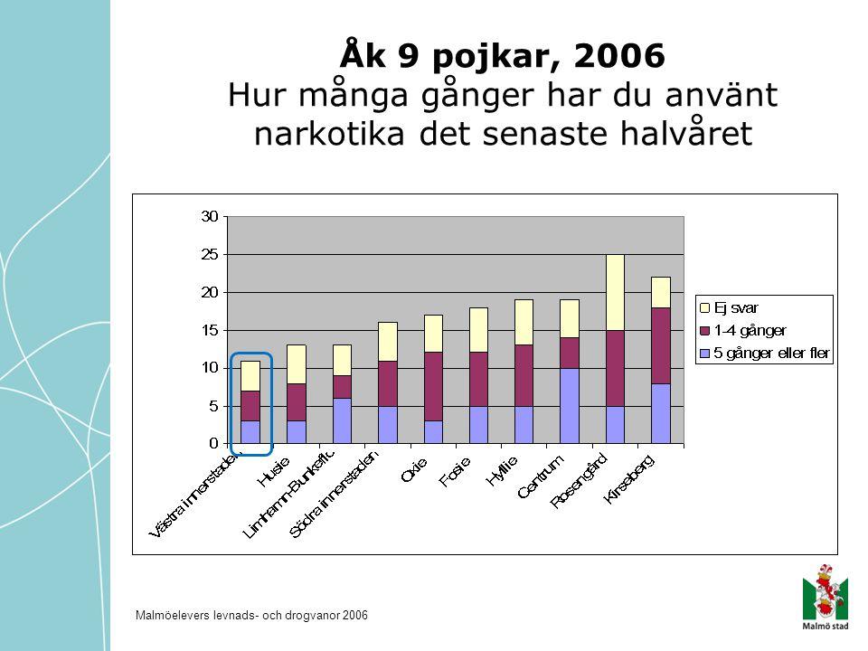 Åk 9 pojkar, 2006 Hur många gånger har du använt narkotika det senaste halvåret