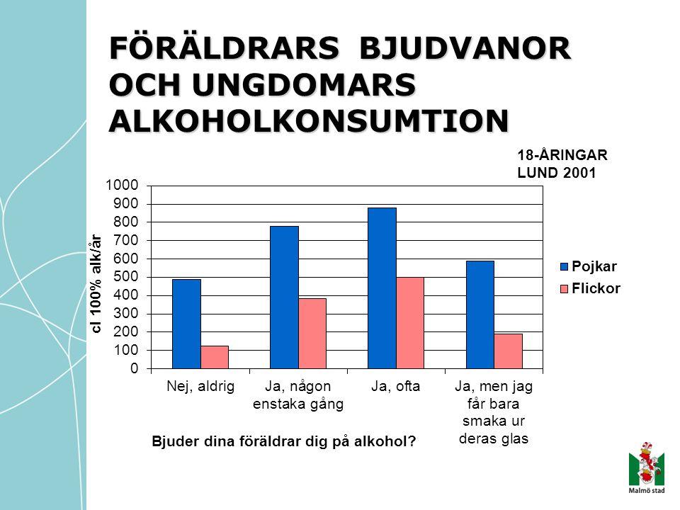FÖRÄLDRARS BJUDVANOR OCH UNGDOMARS ALKOHOLKONSUMTION