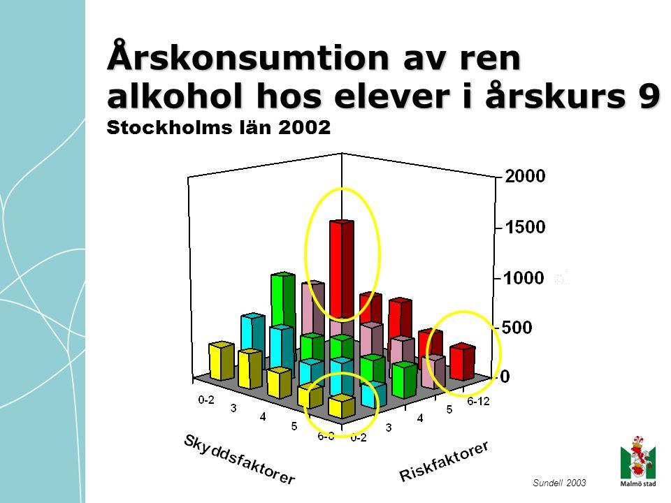 Årskonsumtion av ren alkohol hos elever i årskurs 9 Stockholms län 2002