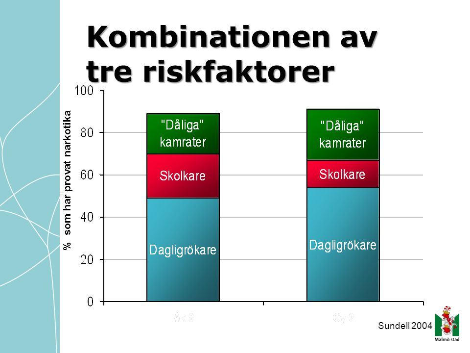 Kombinationen av tre riskfaktorer