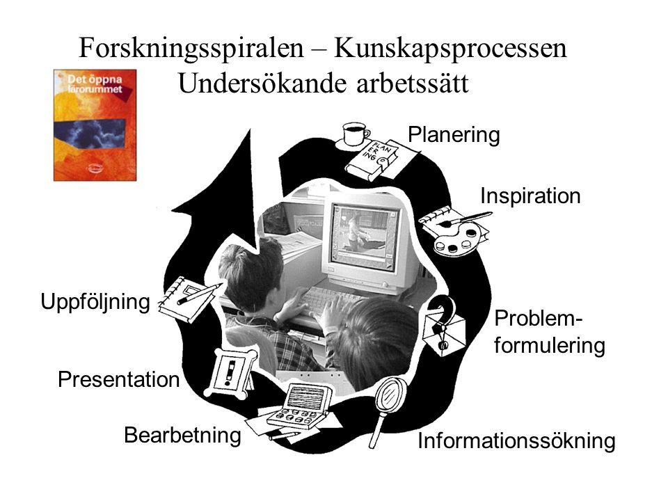 Forskningsspiralen – Kunskapsprocessen Undersökande arbetssätt