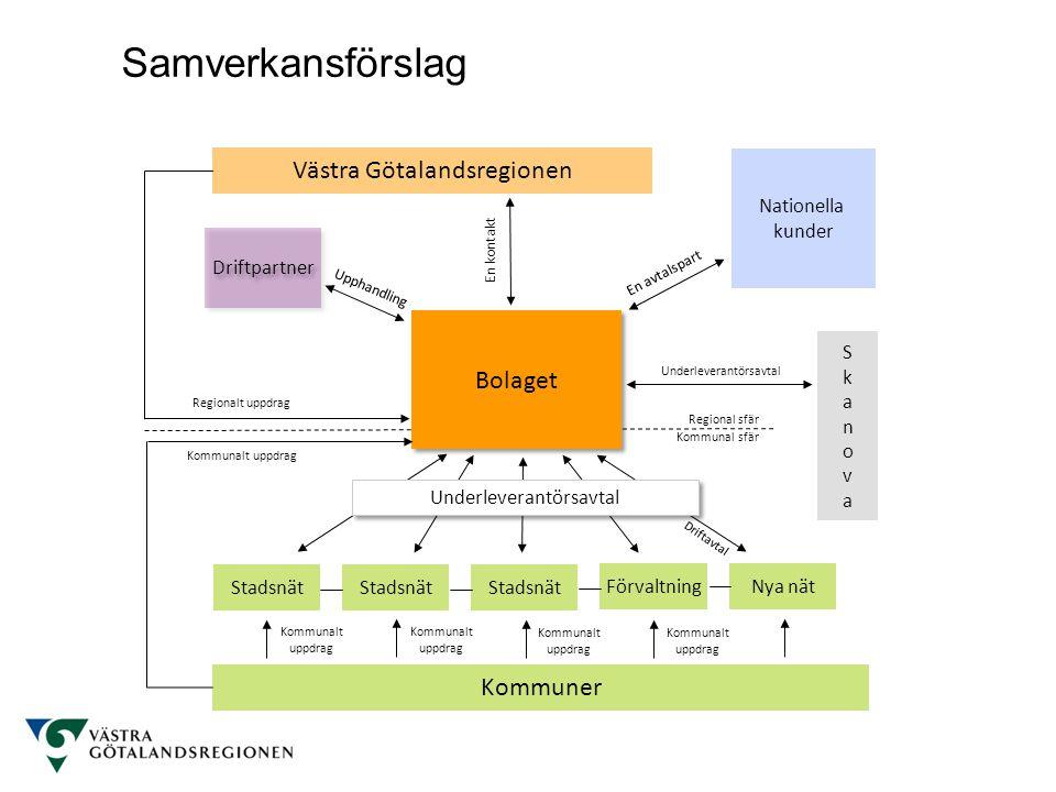 Samverkansförslag Västra Götalandsregionen Bolaget Kommuner Nationella