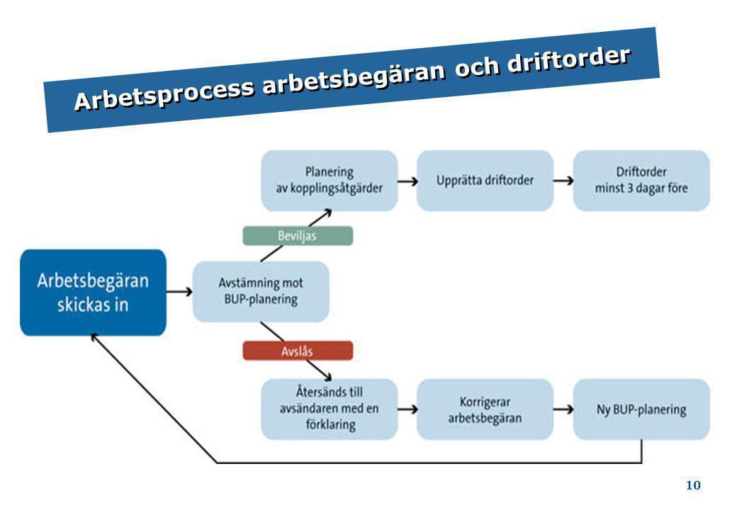 Arbetsprocess arbetsbegäran och driftorder