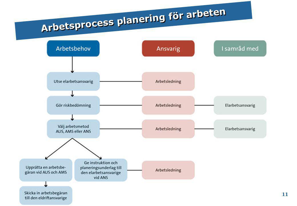Arbetsprocess planering för arbeten