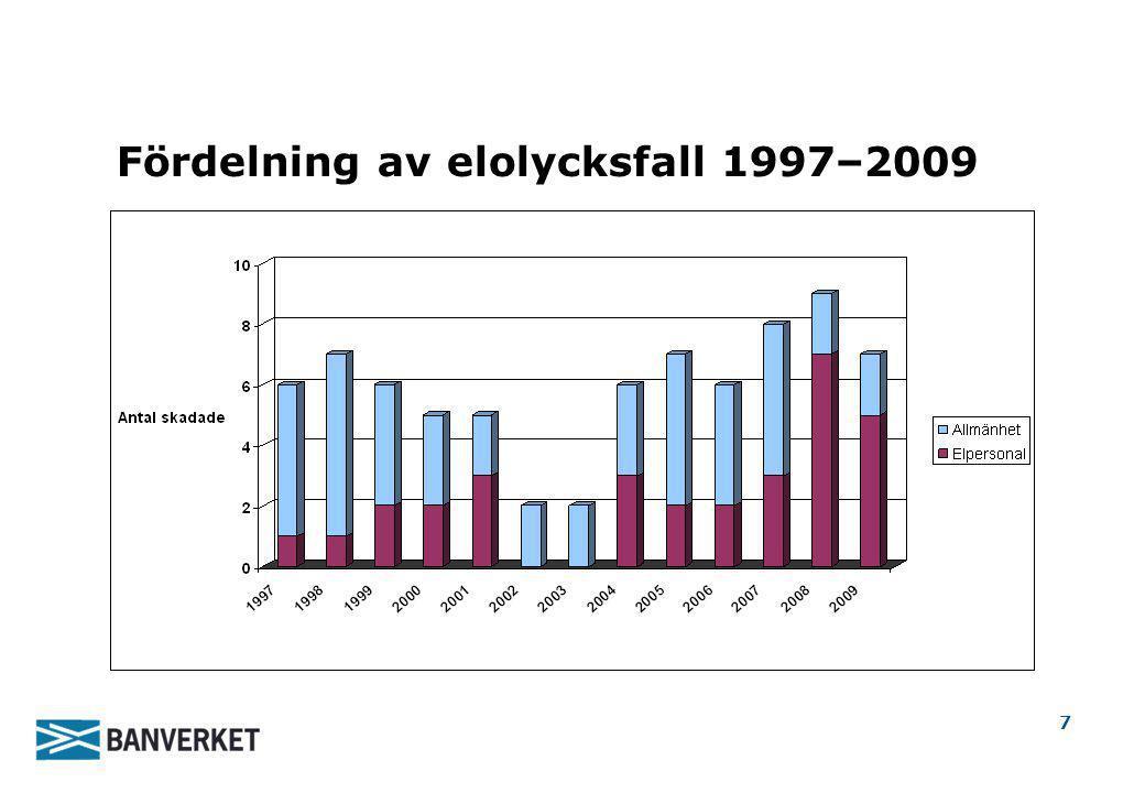 Fördelning av elolycksfall 1997–2009