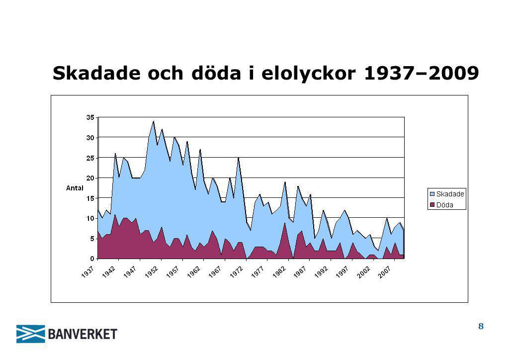 Skadade och döda i elolyckor 1937–2009