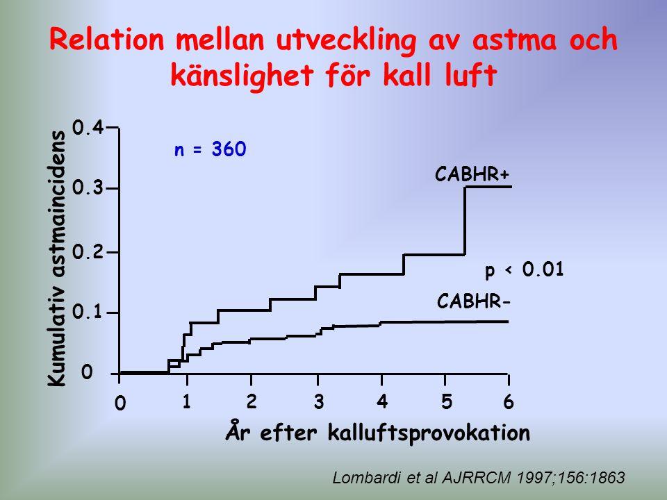 Relation mellan utveckling av astma och känslighet för kall luft
