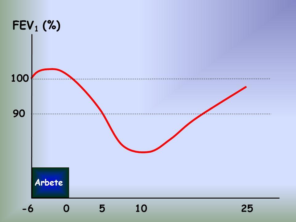 FEV1 (%) 100 90 Arbete -6 0 5 10 25