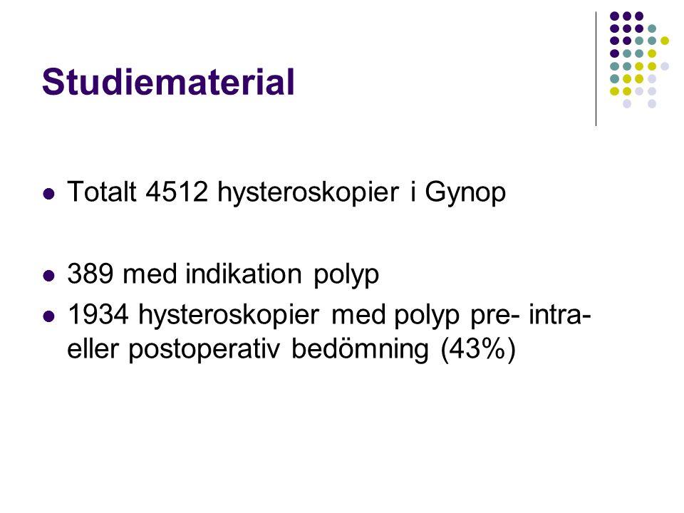 Studiematerial Totalt 4512 hysteroskopier i Gynop