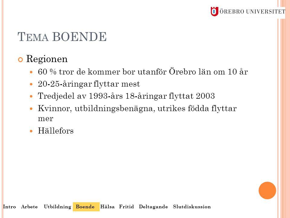 Tema BOENDE Regionen. 60 % tror de kommer bor utanför Örebro län om 10 år. 20-25-åringar flyttar mest.