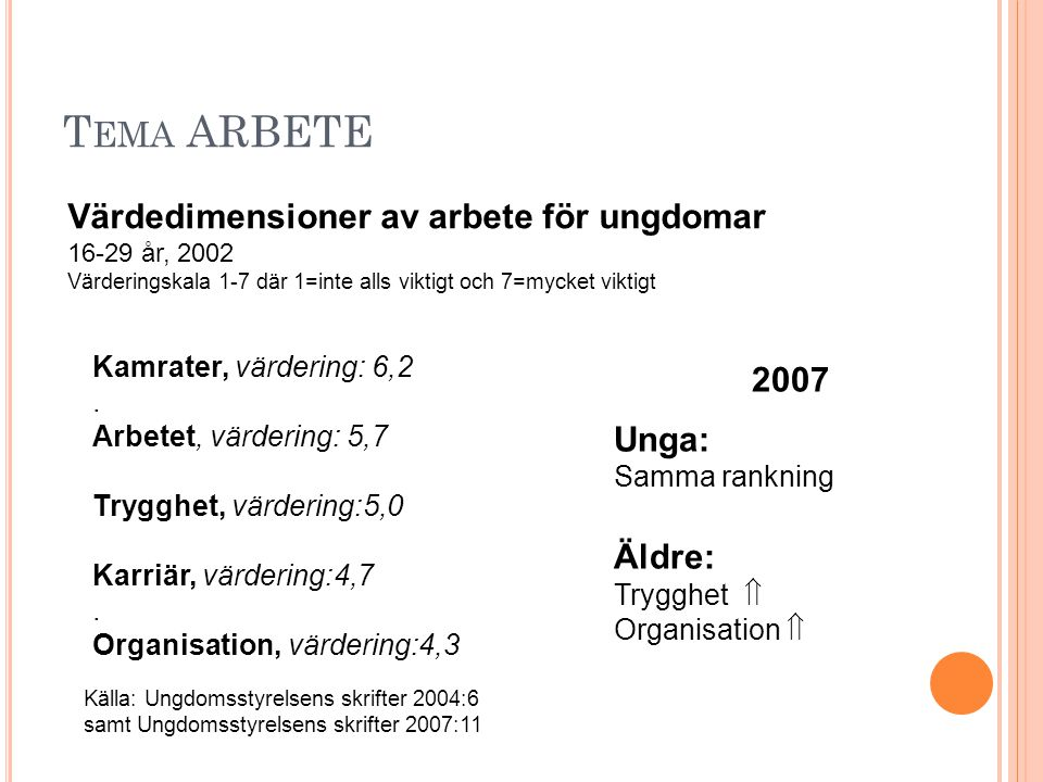 Tema ARBETE Värdedimensioner av arbete för ungdomar 2007 Unga: Äldre: