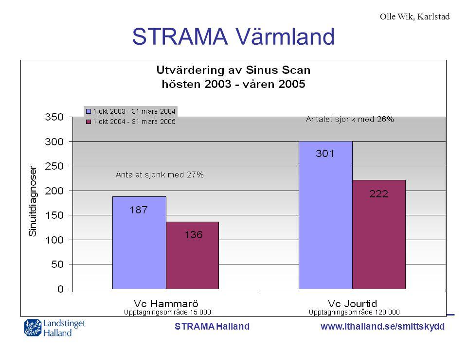 STRAMA Värmland Olle Wik, Karlstad