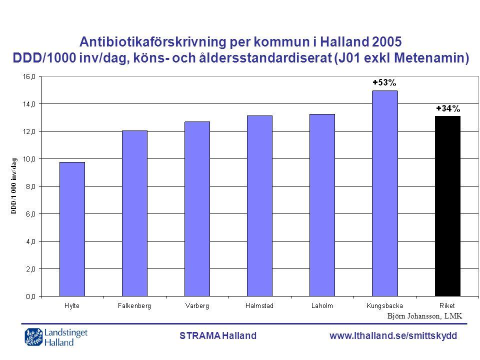 Antibiotikaförskrivning per kommun i Halland 2005