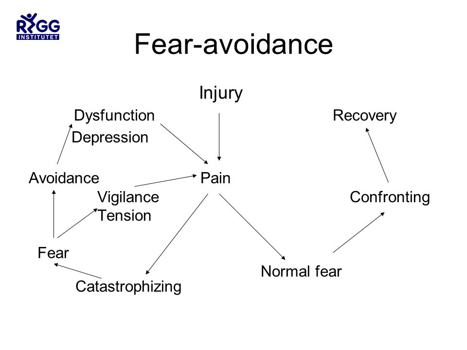 Fear-avoidance Injury Dysfunction Recovery Depression Avoidance Pain