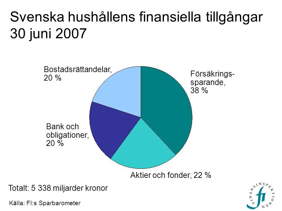 Svenska hushållens finansiella tillgångar 30 juni 2007
