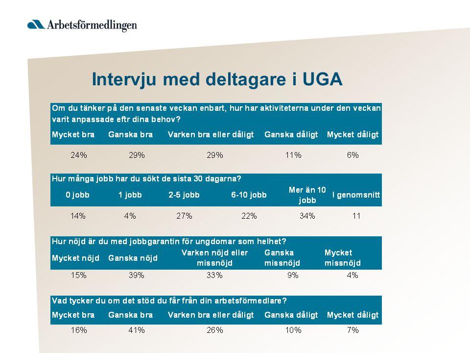 Intervju med deltagare i UGA
