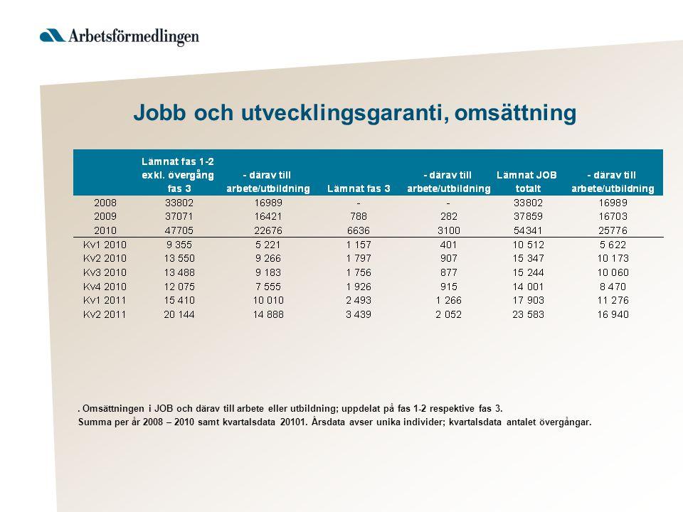 Jobb och utvecklingsgaranti, omsättning