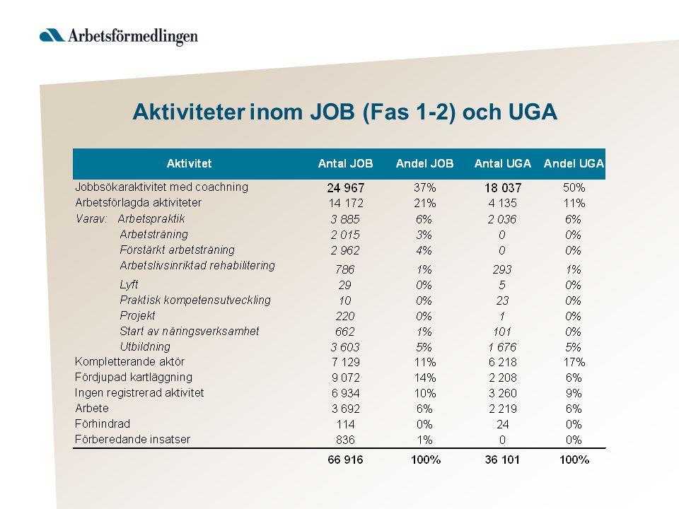 Aktiviteter inom JOB (Fas 1-2) och UGA